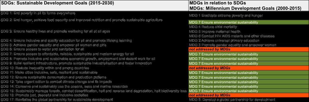 MDGs to SDGs